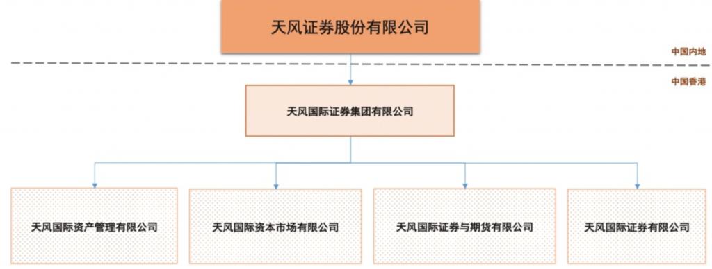 天风证券架构图