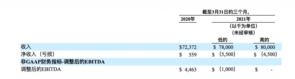 Honest Company财务数据