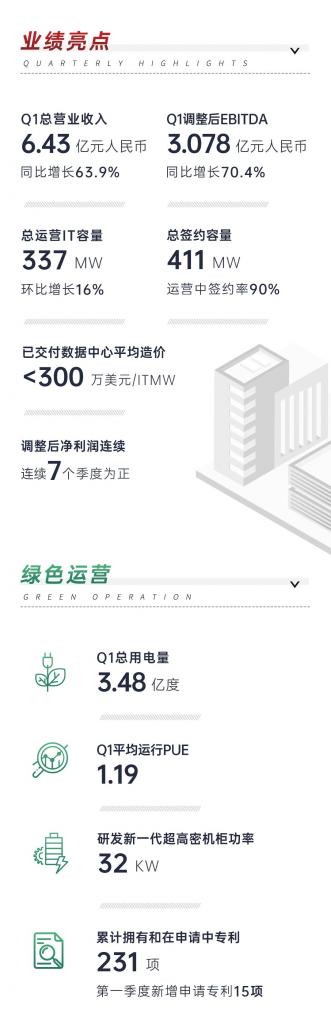秦淮数据财报