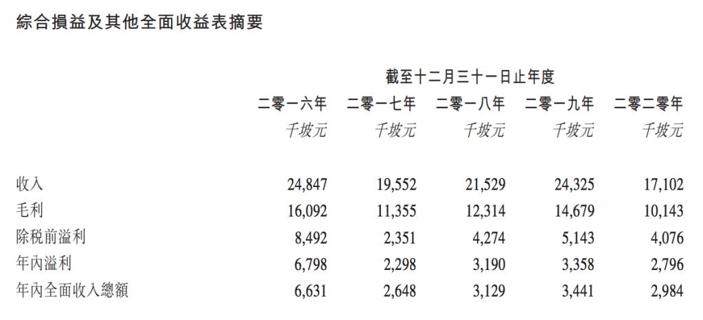 中国旭光高新材料集团财务数据