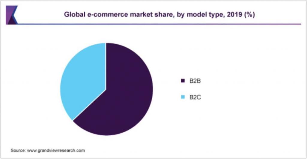 Global-E Online市场情况
