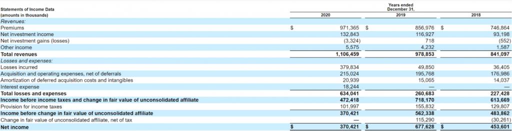 Enact Holdings财务绩效