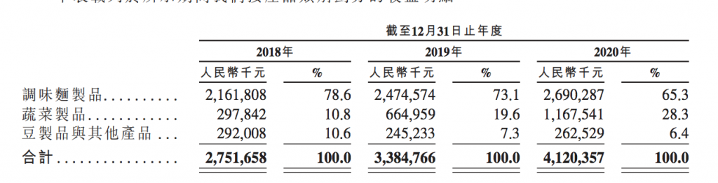 卫龙辣条食品财务数据
