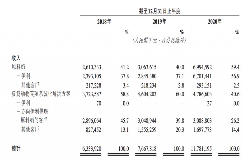 优然牧业财务数据