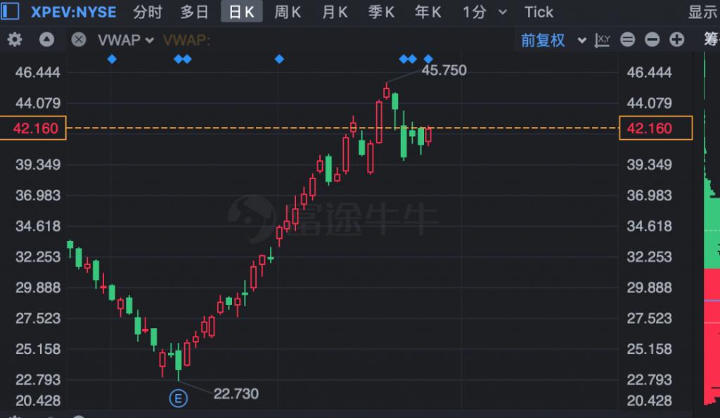 小鹏汽车港股申购操作计划