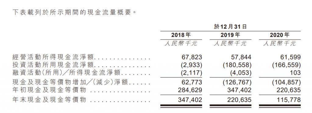 中康科技控股有限公司财务数据