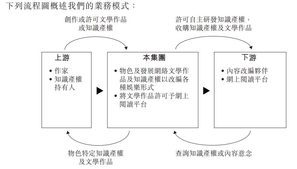 恺兴文化业务模式