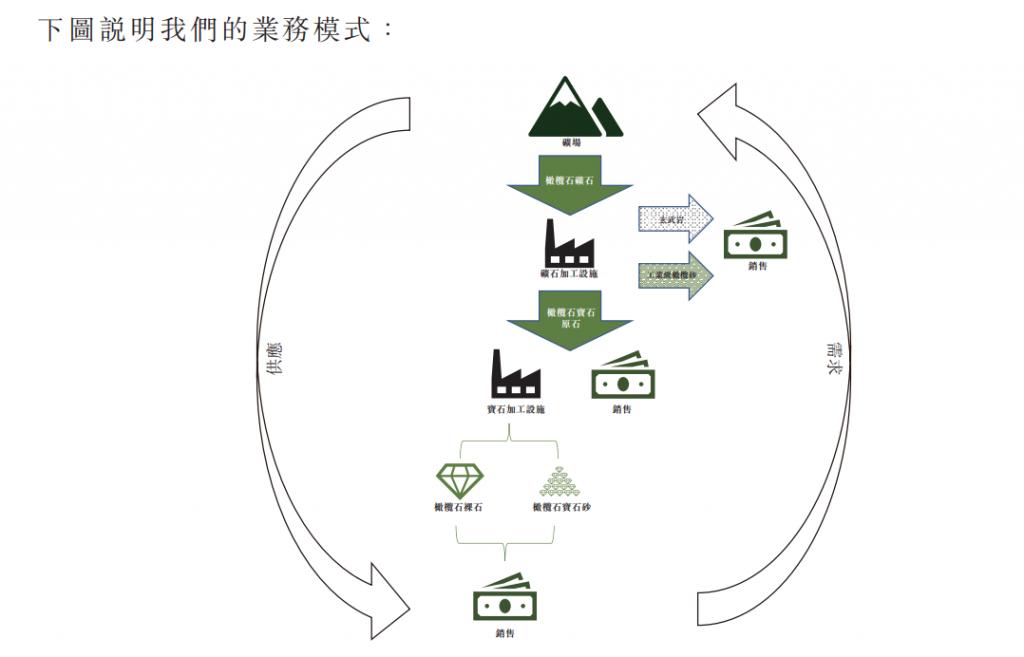 富丽宝石集团业务模式