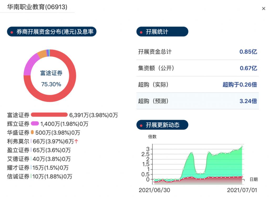 华南职业教育集团中签率